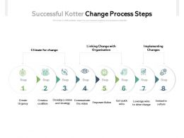 Successful Kotter Change Process Steps