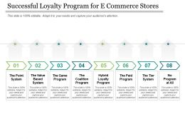 Successful Loyalty Program For E Commerce Stores