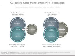 Successful Sales Management Ppt Presentation