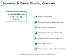 Succession And Career Planning Overview Development Training Ppt Powerpoint Presentation Gallery Visual Aids