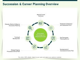 Succession And Career Planning Overview Grid Ppt Powerpoint Presentation Layouts Sample