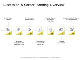 Succession And Career Planning Overview Identify Critical Positions Ppt Presentation Inspiration Display