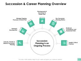 Succession And Career Planning Overview Manage Ongoing Ppt Presentation Outline Gallery