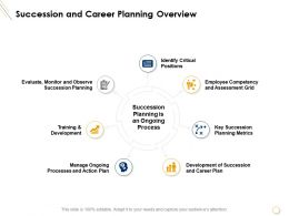 Succession And Career Planning Overview Training Ppt Presentation Summary Smartart