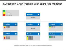 Succession Chart Position With Years And Manager