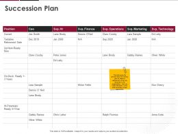Succession Plan Ppt Powerpoint Presentation Layouts Display
