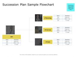 Succession Plan Sample Flowchart Marketing Services Ppt Powerpoint Presentation Inspiration Format