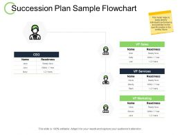 Succession Plan Sample Flowchart Sales Services Ppt Powerpoint Presentation File Example Topics
