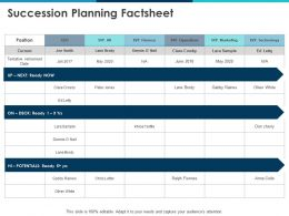 Succession Planning Factsheet Current Ppt Powerpoint Presentation Layouts Professional