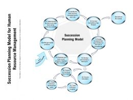 Succession Planning Model For Human Resource Management