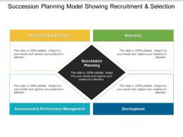 Succession Planning Model Showing Recruitment And Selection