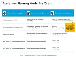 Succession Planning Modelling Chart Development Organizational Ppt Powerpoint Presentation Gallery