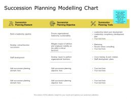 Succession Planning Modelling Chart Objective Ppt Powerpoint Presentation Layouts Deck