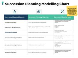 Succession Planning Modelling Chart Planning Objective Ppt Powerpoint Presentation Slides