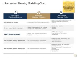 Succession Planning Modelling Chart Threat Ppt Powerpoint Presentation Infographic Template