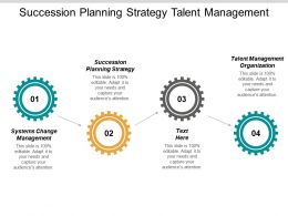 Succession Planning Strategy Talent Management Organization Systems Change Management Cpb