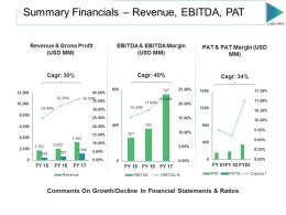 Summary Financials Revenue Ebitda Pat Ppt Slides Gridlines