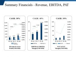 Summary Financials Revenue Ebitda Pat Presentation Powerpoint Templates