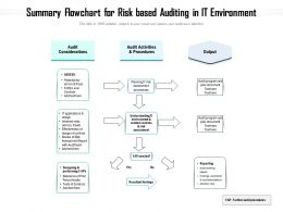 Summary Flowchart For Risk Based Auditing In IT Environment