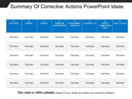 Summary Of Corrective Actions Powerpoint Ideas