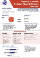 Summary Of Internet Marketing Plan With Detailed Overview Report PPT PDF Document