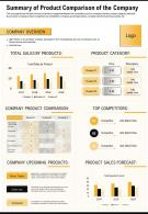 Summary Of Product Comparison Of The Company Presentation Report Infographic PPT PDF Document