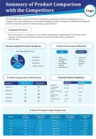 Summary Of Product Comparison With The Competitors Presentation Report Infographic PPT PDF Document