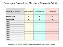 Summary Of Service Level Mapping Of Residential Activities