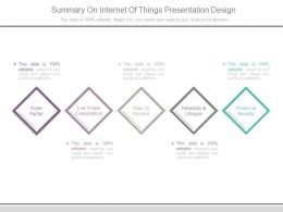 Summary On Internet Of Things Presentation Design