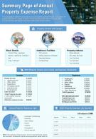 Summary Page Of Annual Property Expense Report Presentation Report Infographic PPT PDF Document