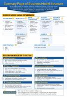 Summary Page Of Business Model Structure Presentation Report Infographic PPT PDF Document