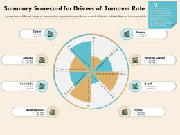 Summary Scorecard For Drivers Of Turnover Rate Organization Focus Ppt Presentation Visuals