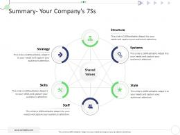 Summary Your Companys 7Ss Mckinsey 7s Strategic Framework Project Management Ppt Sample