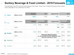 Suntory Beverage And Food Limited 2019 Forecasts