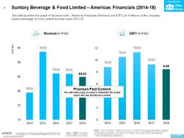 Suntory Beverage And Food Limited Americas Financials 2014-18