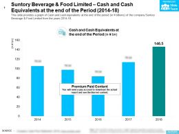 Suntory Beverage And Food Limited Cash And Cash Equivalents At The End Of The Period 2014-18