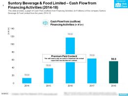 Suntory Beverage And Food Limited Cash Flow From Financing Activities 2014-18