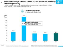 Suntory Beverage And Food Limited Cash Flow From Investing Activities 2014-18