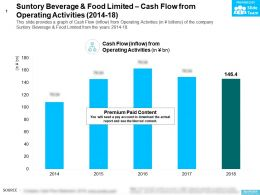 Suntory Beverage And Food Limited Cash Flow From Operating Activities 2014-18