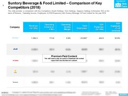 Suntory Beverage And Food Limited Comparison Of Key Competitors 2018