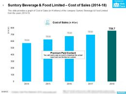 Suntory Beverage And Food Limited Cost Of Sales 2014-18