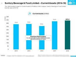 Suntory Beverage And Food Limited Current Assets 2014-18