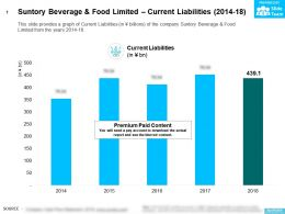 Suntory Beverage And Food Limited Current Liabilities 2014-18