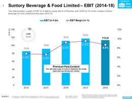 Suntory Beverage And Food Limited EBIT 2014-18