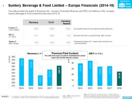Suntory Beverage And Food Limited Europe Financials 2014-18