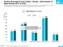 Suntory Beverage And Food Limited Europe Sales Volume Of Major Brands 2017-2018