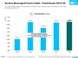 Suntory Beverage And Food Limited Fixed Assets 2014-18