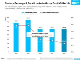 Suntory Beverage And Food Limited Gross Profit 2014-18