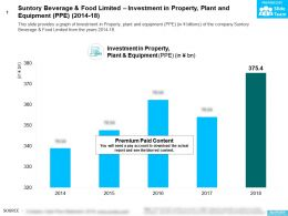 Suntory Beverage And Food Limited Investment In Property Plant And Equipment PPE 2014-18