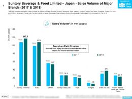 Suntory Beverage And Food Limited Japan Sales Volume Of Major Brands 2017-2018